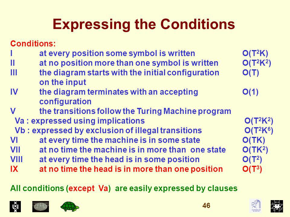 Expressing the Conditions Conditions: I at every position some symbol is written O(T 2 K) II at no position more than one symbol is written O(T 2 K 2 ) IIIthe diagram starts with the initial configurationO(T) on the input IVthe diagram terminates with an accepting O(1) configuration Vthe transitions follow the Turing Machine program Va : expressed using implications O(T 2 K 2 ) Vb : expressed by exclusion of illegal transitions O(T 2 K 6 ) VI at every time the machine is in some stateO(TK) VII at no time the machine is in more than one stateO(TK 2 ) VIIIat every time the head is in some positionO(T 2 ) IXat no time the head is in more than one positionO(T 3 ) All conditions (except Va) are easily expressed by clauses 46