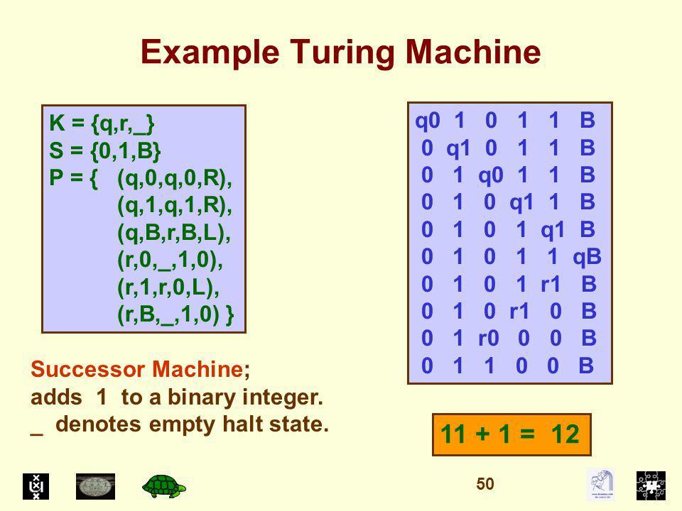 Example Turing Machine K = {q,r,_} S = {0,1,B} P = { (q,0,q,0,R), (q,1,q,1,R), (q,B,r,B,L), (r,0,_,1,0), (r,1,r,0,L), (r,B,_,1,0) } q0 1 0 1 1 B 0 q1 0 1 1 B 0 1 q0 1 1 B 0 1 0 q1 1 B 0 1 0 1 q1 B 0 1 0 1 1 qB 0 1 0 1 r1 B 0 1 0 r1 0 B 0 1 r0 0 0 B 0 1 1 0 0 B Successor Machine; adds 1 to a binary integer.