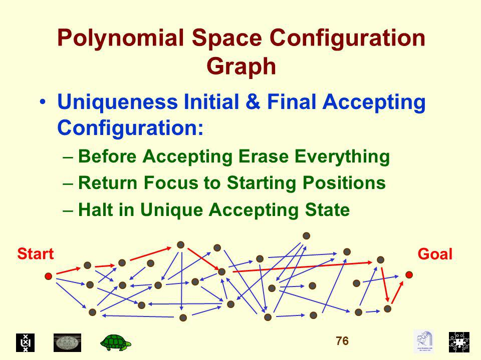 Polynomial Space Configuration Graph Uniqueness Initial & Final Accepting Configuration: –Before Accepting Erase Everything –Return Focus to Starting Positions –Halt in Unique Accepting State Start Goal 76