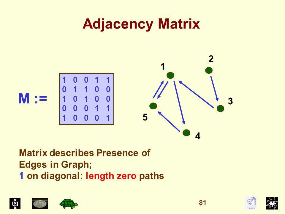 Adjacency Matrix 1 0 0 1 1 0 1 1 0 0 1 0 1 0 0 0 0 0 1 1 1 0 0 0 1 1 5 4 3 2 Matrix describes Presence of Edges in Graph; 1 on diagonal: length zero paths M := 81