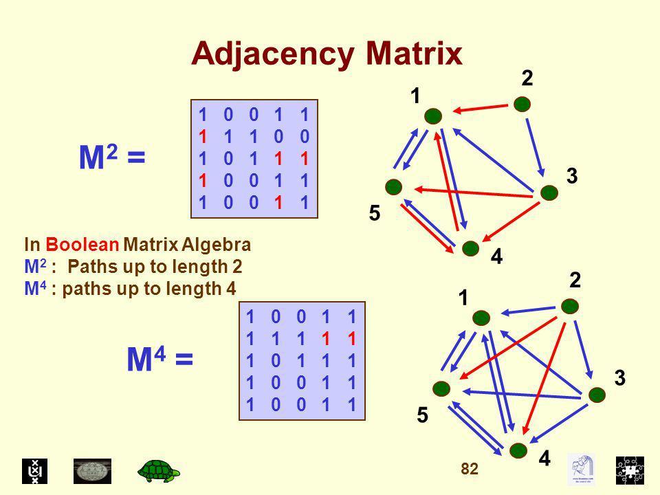 Adjacency Matrix 1 0 0 1 1 1 1 1 0 0 1 0 1 1 1 1 0 0 1 1 1 5 4 3 2 In Boolean Matrix Algebra M 2 : Paths up to length 2 M 4 : paths up to length 4 M 2 = 1 0 0 1 1 1 1 1 1 1 1 0 1 1 1 1 0 0 1 1 1 5 4 3 2 M 4 = 82