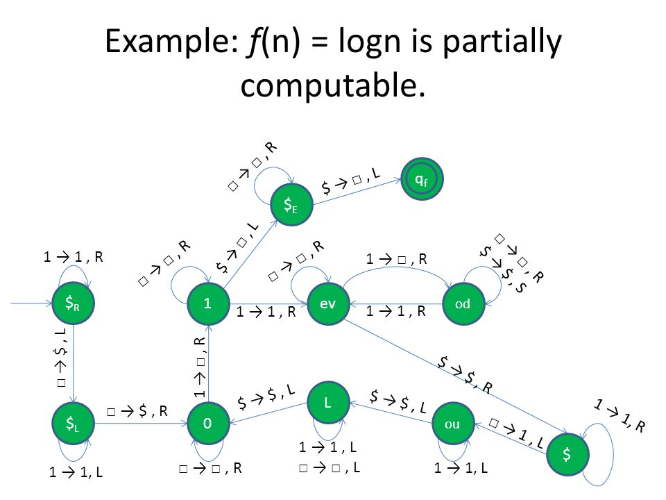 Example: f(n) = logn is partially computable. qfqf $R$R 1ev $L$L 1, R, R 1 1, R $, R $, L $ L 1, L 1 1, L $ $, R 1 1, R 0 $E$E od, R ou, R $ $, S 1, R