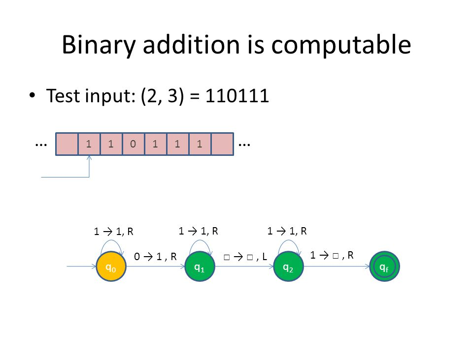 Binary addition is computable Test input: (2, 3) = 110111 1101 …… 11 qfqf q0q0 q1q1 q2q2 0 1, R, L 1, R 1 1, R