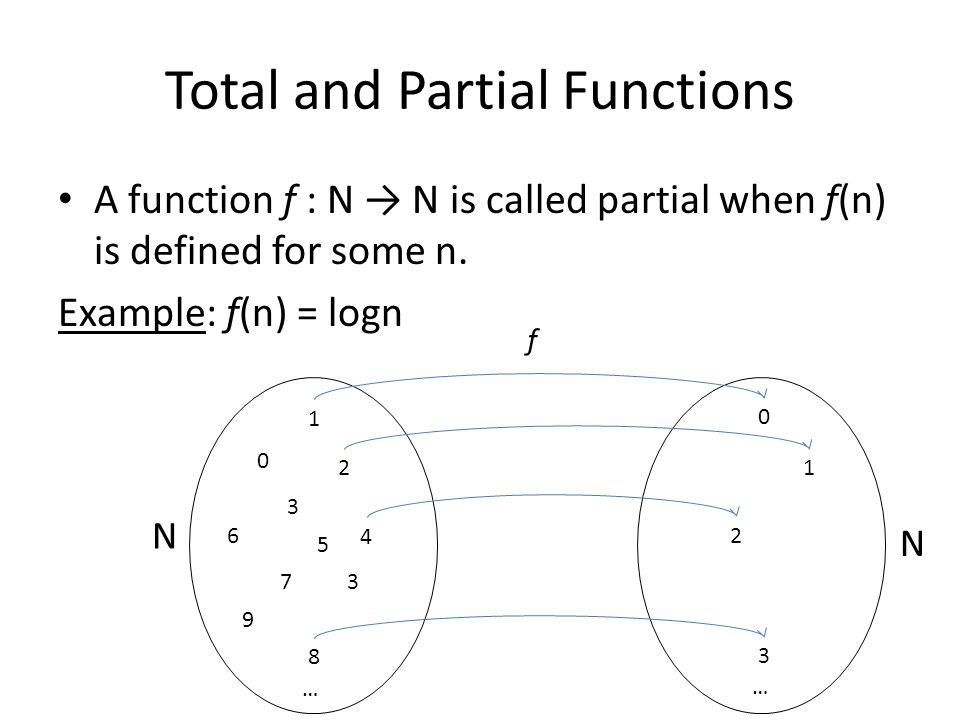 Total and Partial Functions A function f : N N is called partial when f(n) is defined for some n. Example: f(n) = logn 1 2 4 7 8 … 0 2 3 … f 3 5 6 3 N