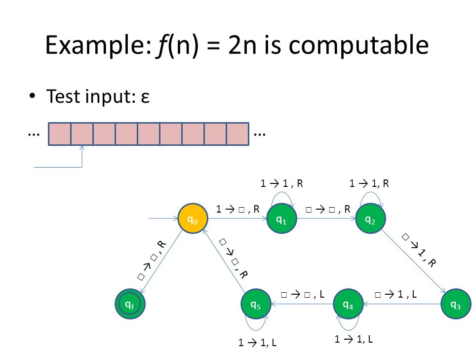 Example: f(n) = 2n is computable Test input: ε …… qfqf q0q0 q1q1 q2q2 q5q5 1, R, R 1, R, R q4q4 q3q3 1, L 1 1, L, L 1 1, R