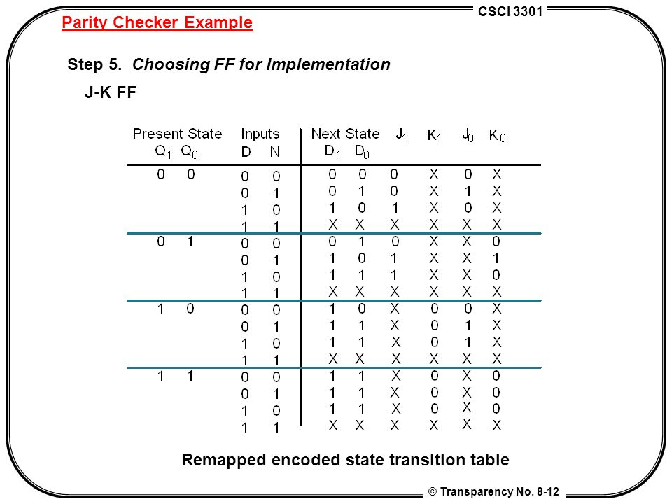 CSCI 3301 © Transparency No. 8-12 Parity Checker Example Step 5. Choosing FF for Implementation J-K FF Remapped encoded state transition table