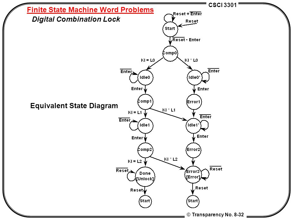CSCI 3301 © Transparency No. 8-32 Finite State Machine Word Problems Digital Combination Lock Equivalent State Diagram