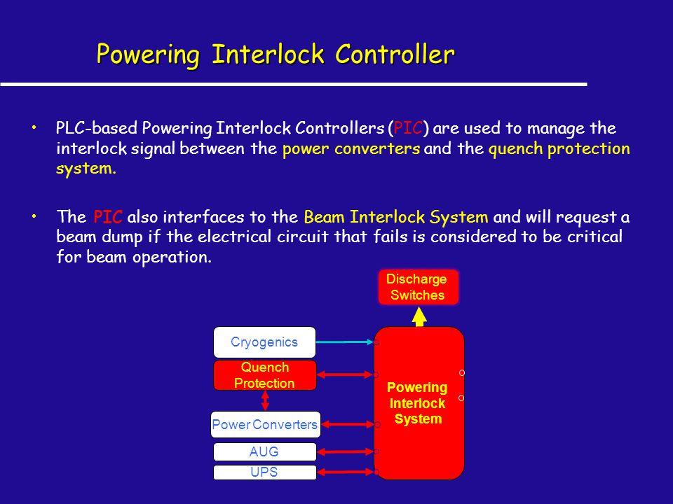 Powering Interlock Controller PLC-based Powering Interlock Controllers (PIC) are used to manage the interlock signal between the power converters and