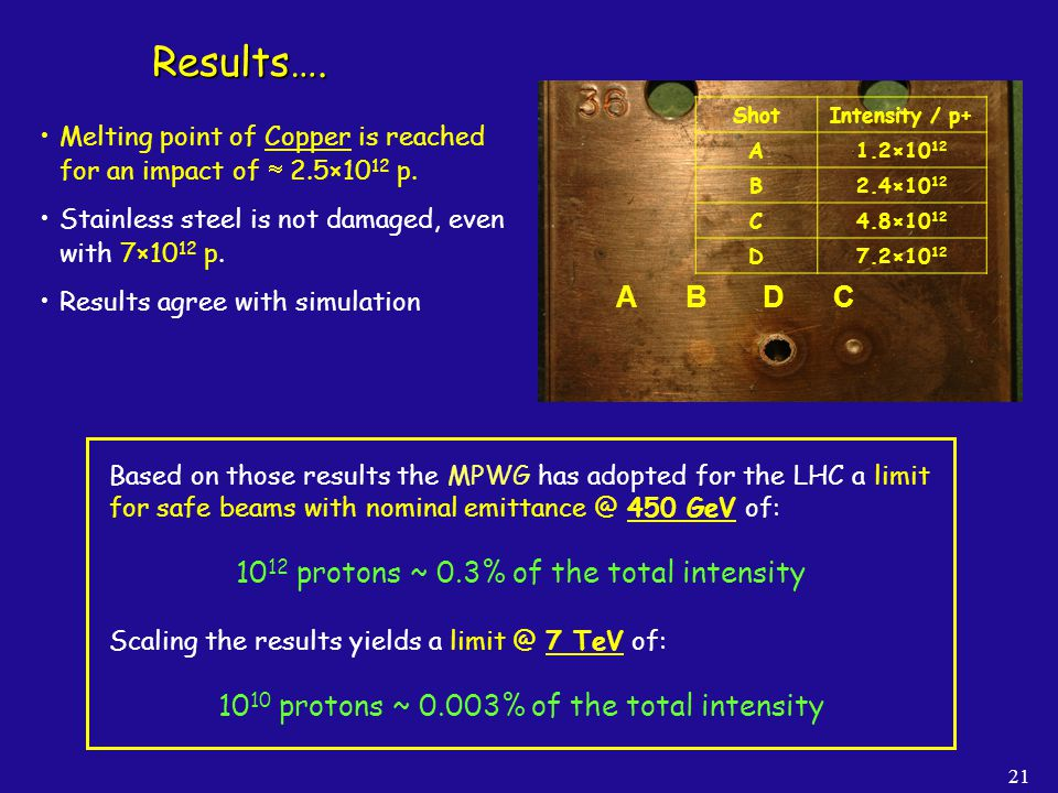 21 Results…. A B D C ShotIntensity / p+ A1.2×10 12 B2.4×10 12 C4.8×10 12 D7.2×10 12 Melting point of Copper is reached for an impact of 2.5×10 12 p. S