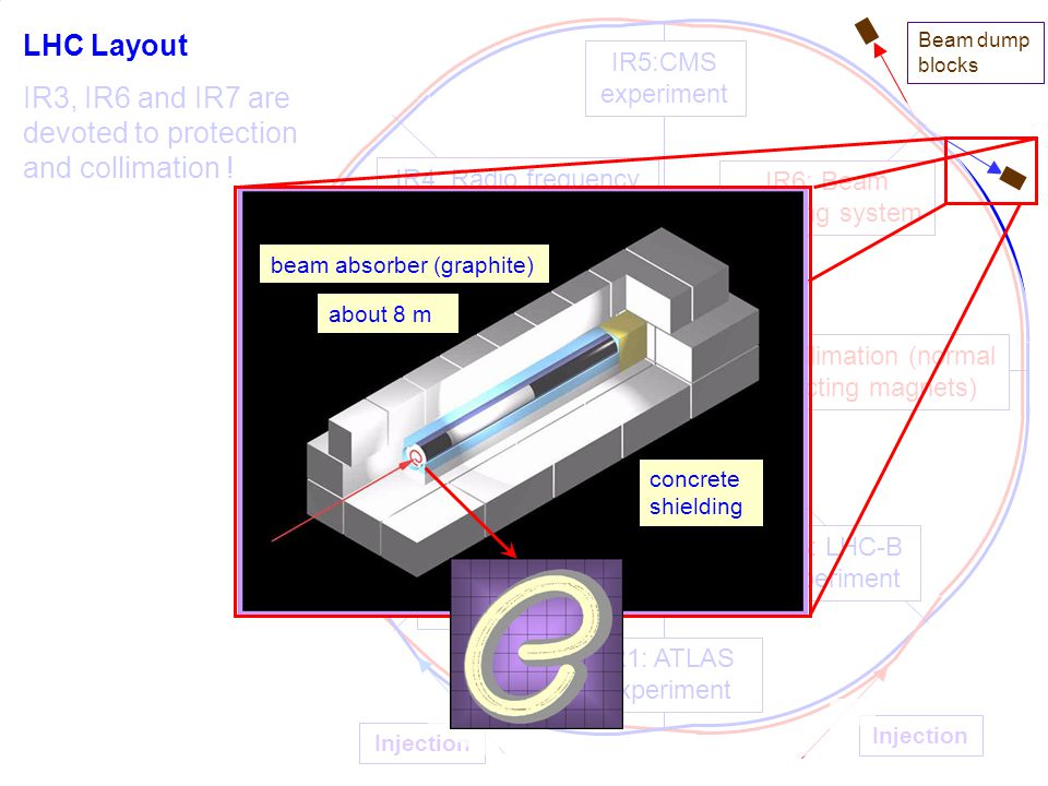 24 LHC Layout IR3, IR6 and IR7 are devoted to protection and collimation ! IR6: Beam dumping system IR4: Radio frequency acceleration IR5:CMS experime