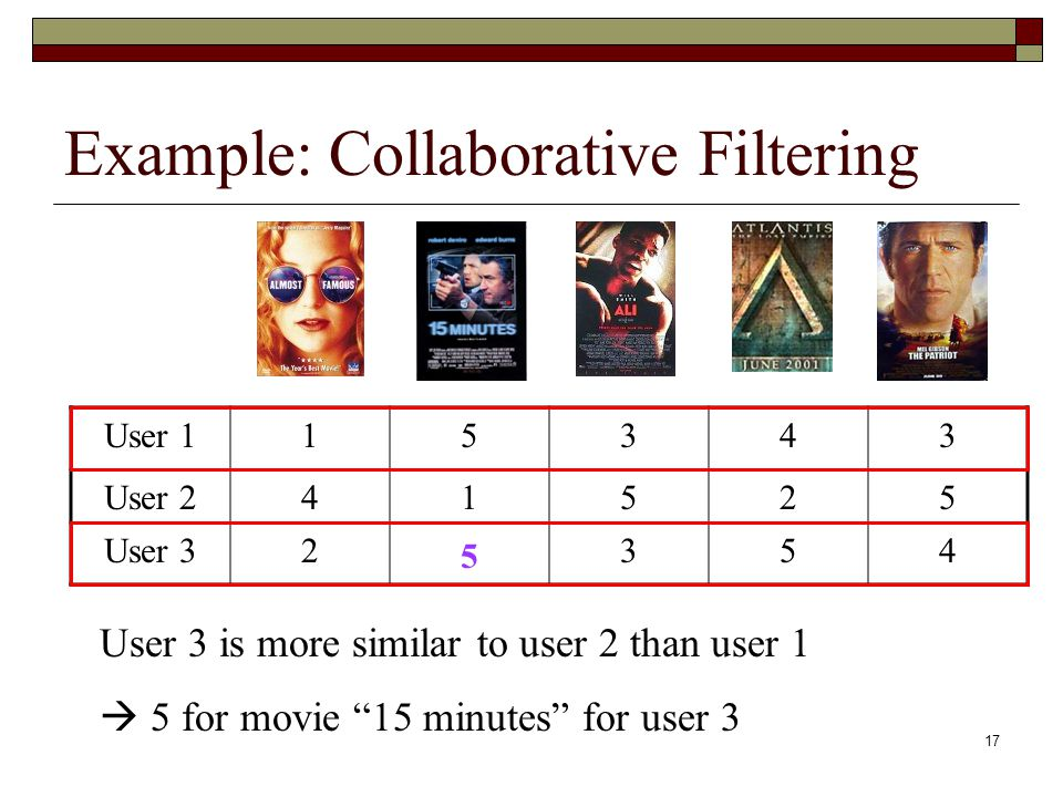 17 Example: Collaborative Filtering User 115343 User 241525 User 32 354 User 3 is more similar to user 2 than user 1 5 for movie 15 minutes for user 3 5