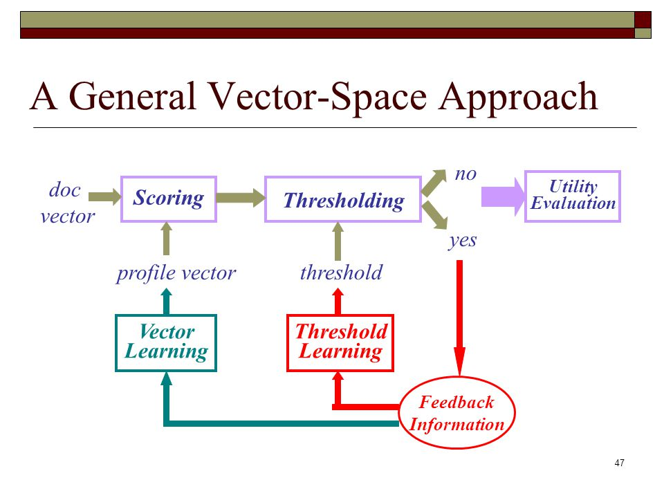 47 A General Vector-Space Approach doc vector profile vector Scoring Thresholding yes no Feedback Information Vector Learning Threshold Learning threshold Utility Evaluation