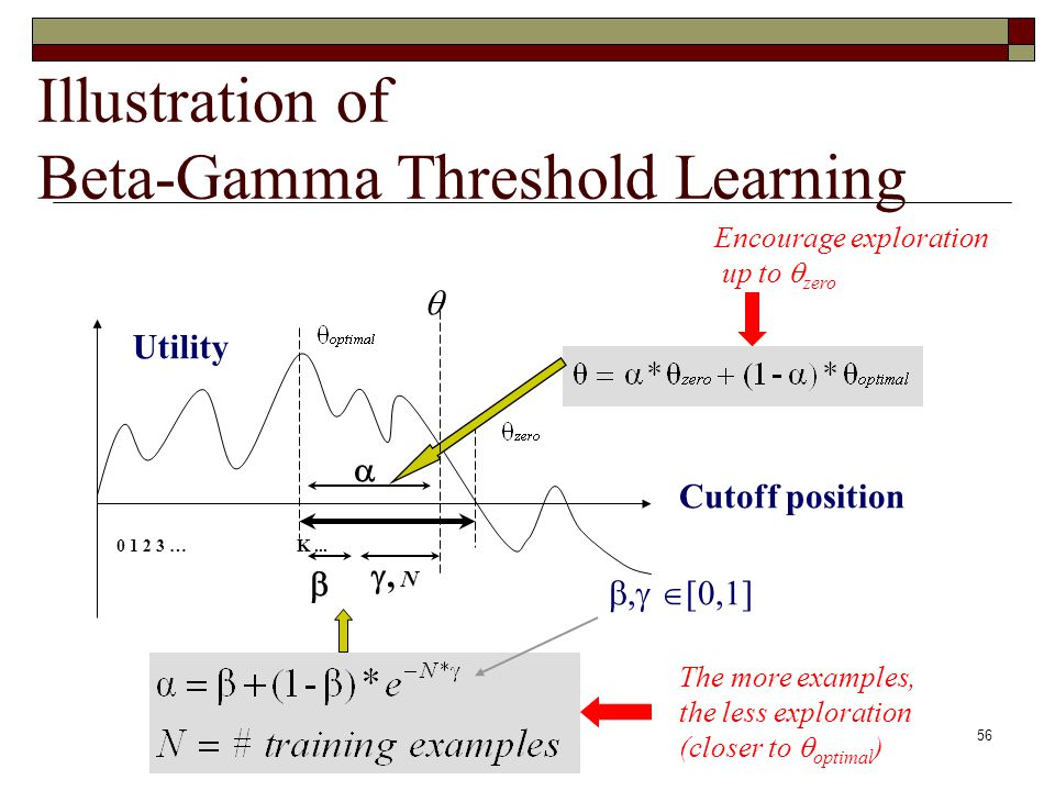 56 Illustration of Beta-Gamma Threshold Learning Cutoff position Utility 0 1 2 3 … K..., N, [0,1] The more examples, the less exploration (closer to optimal ) Encourage exploration up to zero