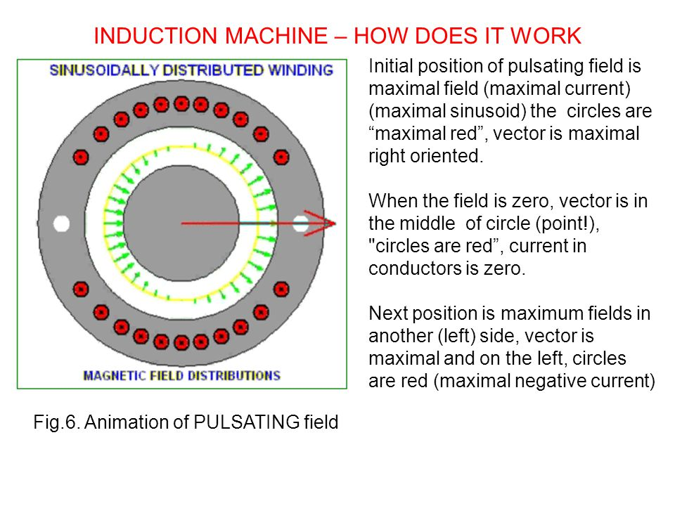 INDUCTION MACHINE – HOW DOES IT WORK Fig.6.