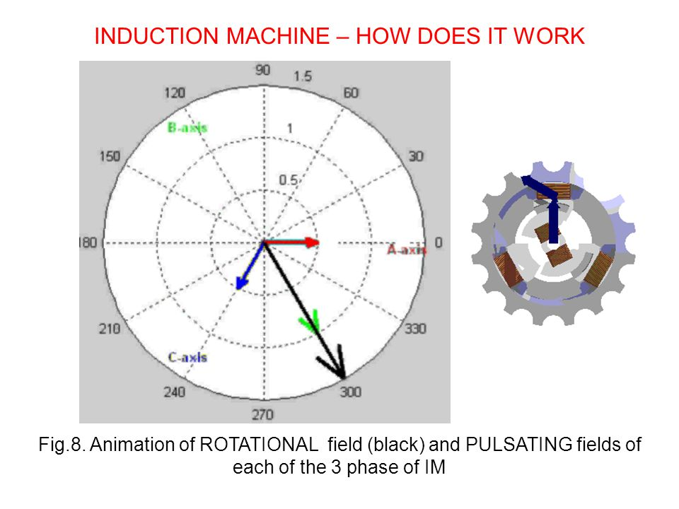 Fig.8. Animation of ROTATIONAL field (black) and PULSATING fields of each of the 3 phase of IM
