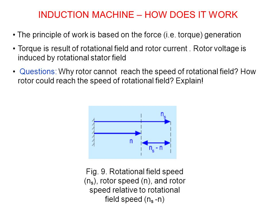 The principle of work is based on the force (i.e. torque) generation Torque is result of rotational field and rotor current. Rotor voltage is induced
