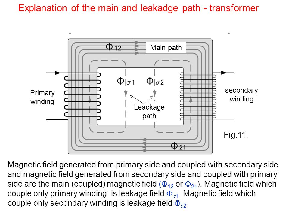 Magnetic field generated from primary side and coupled with secondary side and magnetic field generated from secondary side and coupled with primary side are the main (coupled) magnetic field ( 12 or 21 ).