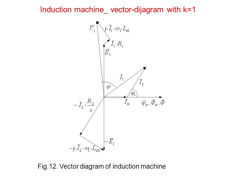 Induction machine_ vector-dijagram with k=1 Fig.12. Vector diagram of induction machine