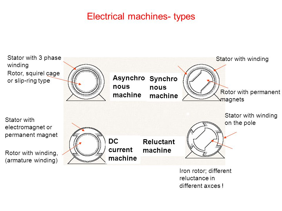 Electrical machines- types Stator with 3 phase winding Rotor, squirel cage or slip-ring type Stator with electromagnet or permanent magnet Rotor with winding, (armature winding) Stator with winding Rotor with permanent magnets Stator with winding on the pole Iron rotor; different reluctance in different axces .