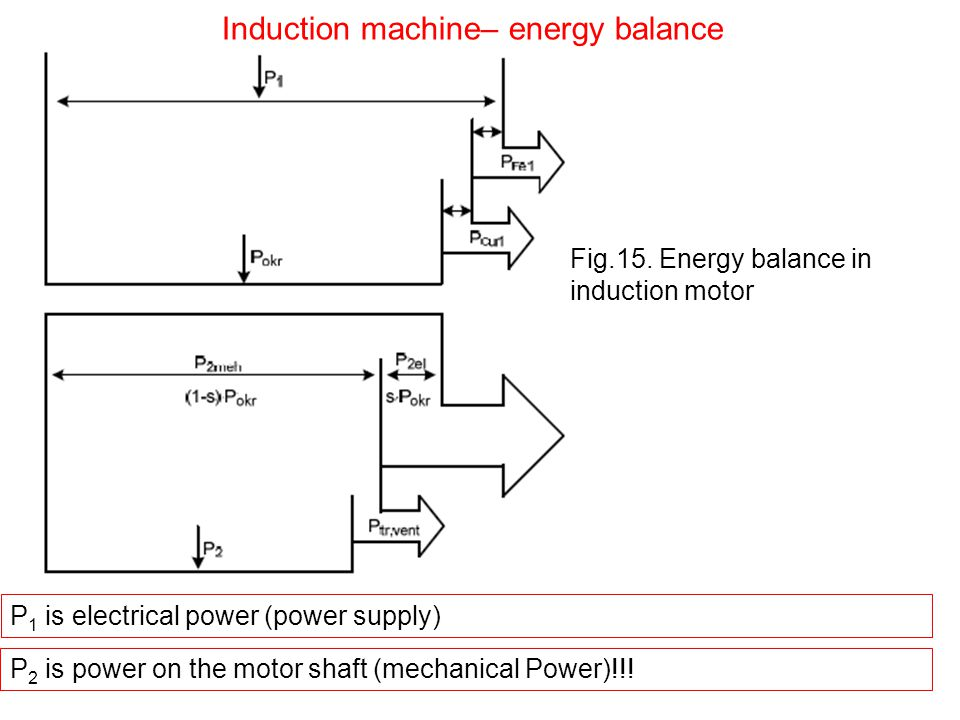 P 1 is electrical power (power supply) P 2 is power on the motor shaft (mechanical Power)!!! Induction machine– energy balance Fig.15. Energy balance