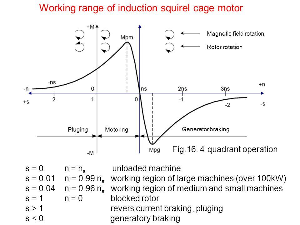 Working range of induction squirel cage motor s = 0 n = n s unloaded machine s = 0.01 n = 0.99 n s working region of large machines (over 100kW) s = 0.04 n = 0.96 n s working region of medium and small machines s = 1 n = 0 blocked rotor s > 1 revers current braking, pluging s < 0 generatory braking Magnetic field rotation Rotor rotation Generator braking PlugingMotoring Fig.16.