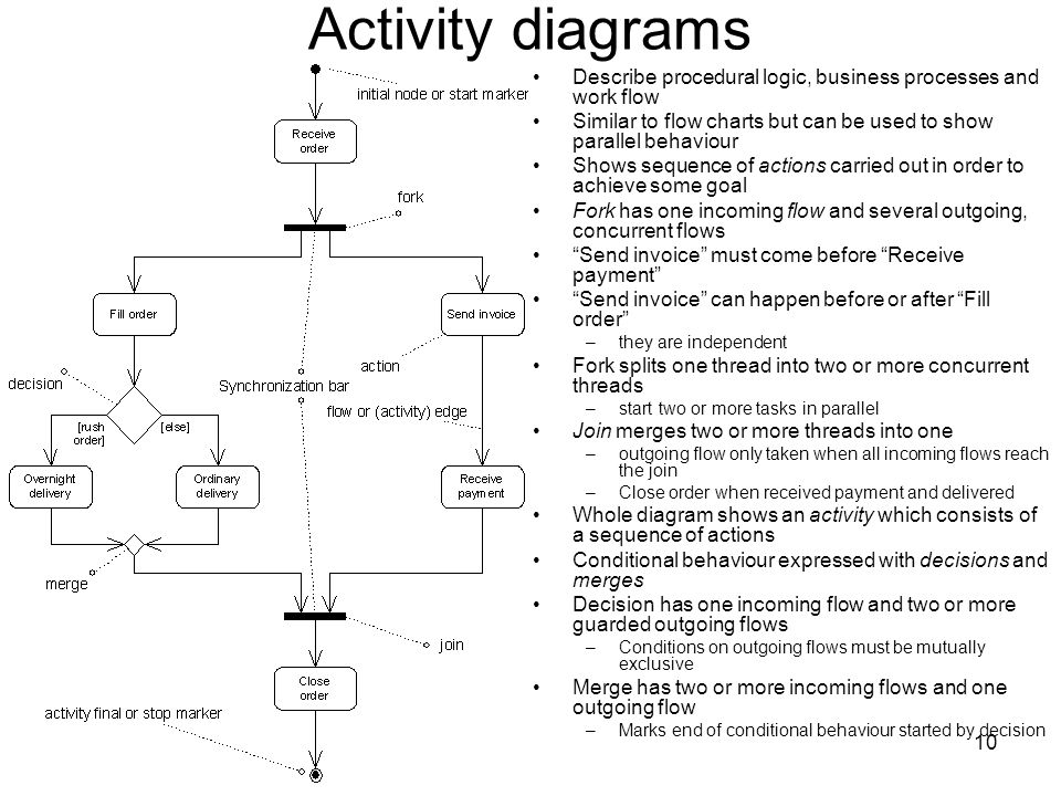 10 Activity diagrams Describe procedural logic, business processes and work flow Similar to flow charts but can be used to show parallel behaviour Shows sequence of actions carried out in order to achieve some goal Fork has one incoming flow and several outgoing, concurrent flows Send invoice must come before Receive payment Send invoice can happen before or after Fill order –they are independent Fork splits one thread into two or more concurrent threads –start two or more tasks in parallel Join merges two or more threads into one –outgoing flow only taken when all incoming flows reach the join –Close order when received payment and delivered Whole diagram shows an activity which consists of a sequence of actions Conditional behaviour expressed with decisions and merges Decision has one incoming flow and two or more guarded outgoing flows –Conditions on outgoing flows must be mutually exclusive Merge has two or more incoming flows and one outgoing flow –Marks end of conditional behaviour started by decision