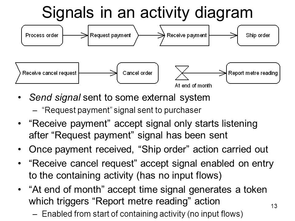 13 Signals in an activity diagram Send signal sent to some external system –Request payment signal sent to purchaser Receive payment accept signal only starts listening after Request payment signal has been sent Once payment received, Ship order action carried out Receive cancel request accept signal enabled on entry to the containing activity (has no input flows) At end of month accept time signal generates a token which triggers Report metre reading action –Enabled from start of containing activity (no input flows)