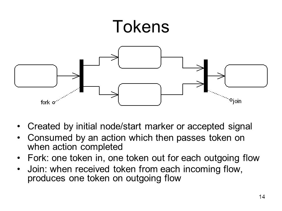 14 Tokens Created by initial node/start marker or accepted signal Consumed by an action which then passes token on when action completed Fork: one token in, one token out for each outgoing flow Join: when received token from each incoming flow, produces one token on outgoing flow