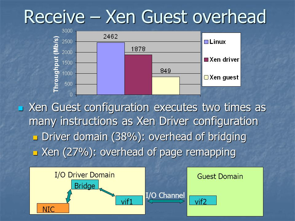 Receive – Xen Guest overhead Xen Guest configuration executes two times as many instructions as Xen Driver configuration Xen Guest configuration executes two times as many instructions as Xen Driver configuration Driver domain (38%): overhead of bridging Driver domain (38%): overhead of bridging Xen (27%): overhead of page remapping Xen (27%): overhead of page remapping I/O Driver Domain Guest Domain I/O Channel NIC Bridge vif1vif2