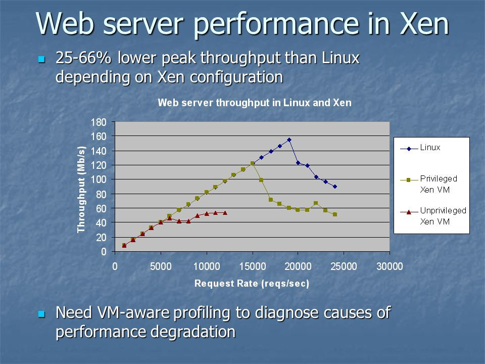 Web server performance in Xen 25-66% lower peak throughput than Linux depending on Xen configuration 25-66% lower peak throughput than Linux depending on Xen configuration Need VM-aware profiling to diagnose causes of performance degradation Need VM-aware profiling to diagnose causes of performance degradation