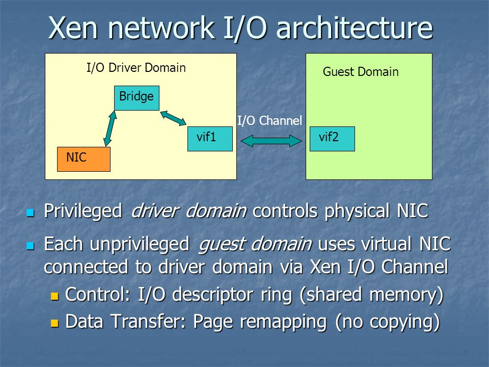 Xen network I/O architecture Privileged driver domain controls physical NIC Privileged driver domain controls physical NIC Each unprivileged guest domain uses virtual NIC connected to driver domain via Xen I/O Channel Each unprivileged guest domain uses virtual NIC connected to driver domain via Xen I/O Channel Control: I/O descriptor ring (shared memory) Control: I/O descriptor ring (shared memory) Data Transfer: Page remapping (no copying) Data Transfer: Page remapping (no copying) I/O Driver Domain Guest Domain I/O Channel NIC Bridge vif1vif2