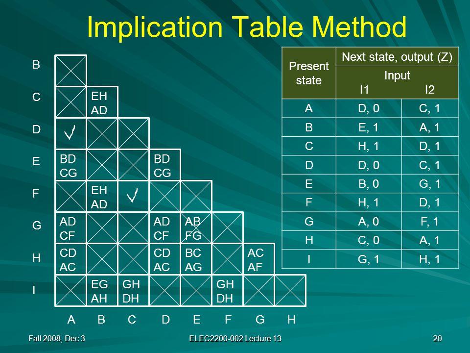 Implication Table Method Fall 2008, Dec 3 ELEC2200-002 Lecture 13 20 A B CD E FG H BCDEFGHIBCDEFGHI BD CG AD CF CD AC EH AD EH AD EG AH Present state Next state, output (Z) Input I1 I2 AD, 0C, 1 BE, 1A, 1 CH, 1D, 1 DD, 0C, 1 EB, 0G, 1 FH, 1D, 1 GA, 0F, 1 HC, 0A, 1 IG, 1H, 1 AD CF CD AC BC AG BD CG AC AF GH DH GH DH AB FG