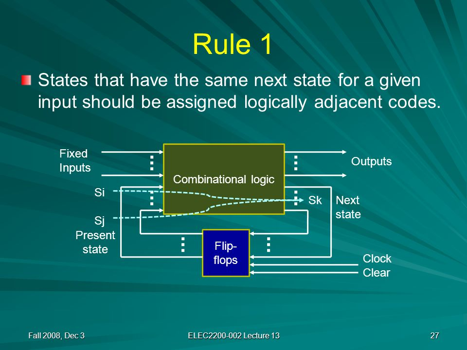 Rule 1 States that have the same next state for a given input should be assigned logically adjacent codes.