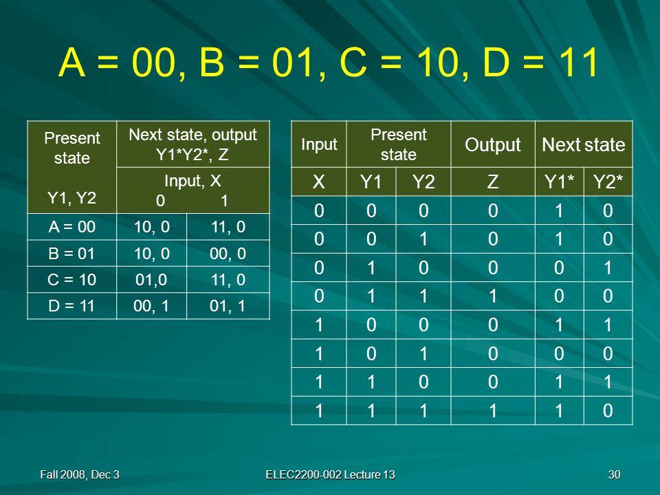 A = 00, B = 01, C = 10, D = 11 Fall 2008, Dec 3 ELEC2200-002 Lecture 13 30 Present state Y1, Y2 Next state, output Y1*Y2*, Z Input, X 0 1 A = 0010, 011, 0 B = 0110, 000, 0 C = 1001,011, 0 D = 1100, 101, 1 Input Present state OutputNext state XY1Y2ZY1*Y2* 000010 001010 010001 011100 100011 101000 110011 111110