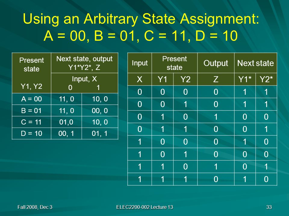 Using an Arbitrary State Assignment: A = 00, B = 01, C = 11, D = 10 Fall 2008, Dec 3 ELEC2200-002 Lecture 13 33 Present state Y1, Y2 Next state, output Y1*Y2*, Z Input, X 0 1 A = 0011, 010, 0 B = 0111, 000, 0 C = 1101,010, 0 D = 1000, 101, 1 Input Present state OutputNext state XY1Y2ZY1*Y2* 000011 001011 010100 011001 100010 101000 110101 111010