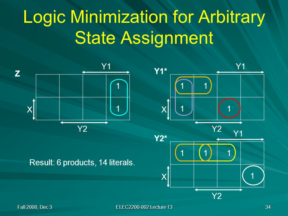 Logic Minimization for Arbitrary State Assignment Fall 2008, Dec 3 ELEC2200-002 Lecture 13 34 11 11 X Y1 Y2 111 1 X 1 1 X Y1 Y2 Y1 Z Y1* Y2* Result: 6 products, 14 literals.