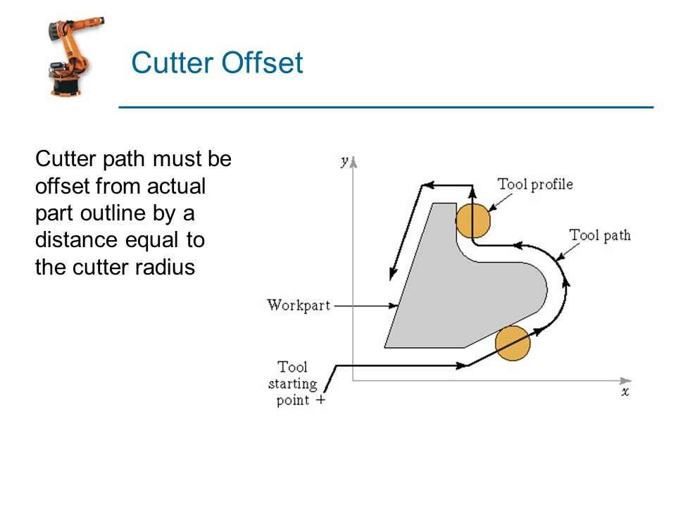 Cutter Offset Cutter path must be offset from actual part outline by a distance equal to the cutter radius