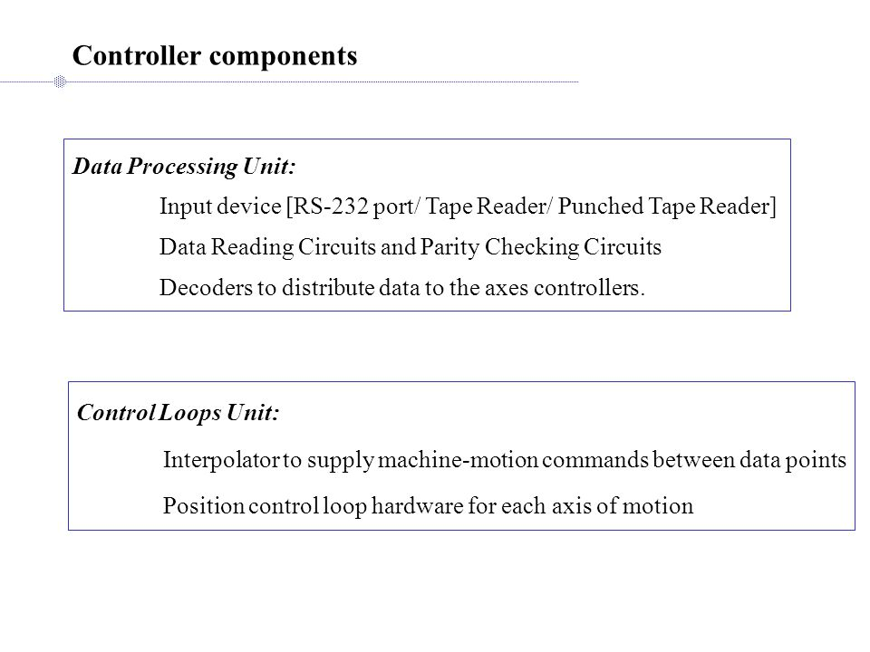 Controller components Data Processing Unit: Input device [RS-232 port/ Tape Reader/ Punched Tape Reader] Data Reading Circuits and Parity Checking Circuits Decoders to distribute data to the axes controllers.