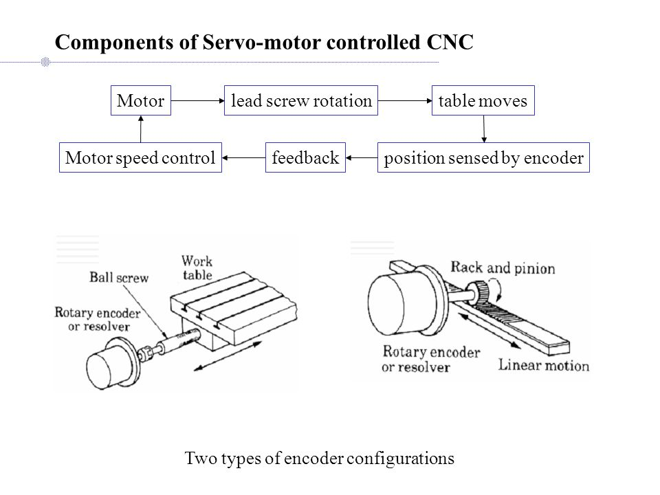 Components of Servo-motor controlled CNC Motor speed control Two types of encoder configurations Motorlead screw rotationtable moves position sensed by encoderfeedback