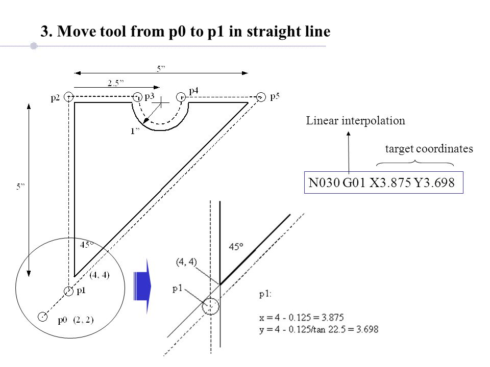 3. Move tool from p0 to p1 in straight line N030 G01 X3.875 Y3.698 Linear interpolation target coordinates