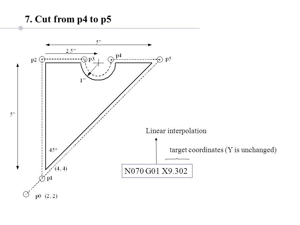 7. Cut from p4 to p5 N070 G01 X9.302 target coordinates (Y is unchanged) Linear interpolation