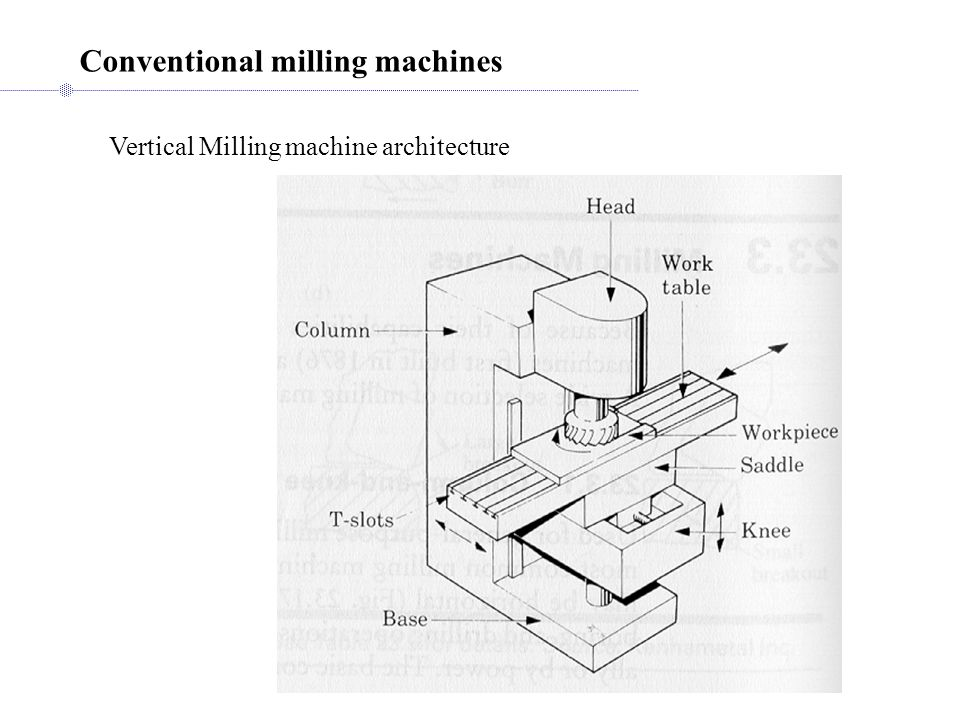 Vertical Milling machine architecture Conventional milling machines