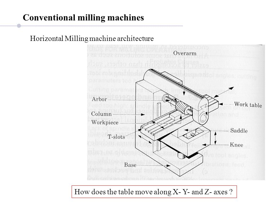 Horizontal Milling machine architecture Conventional milling machines How does the table move along X- Y- and Z- axes