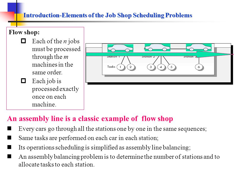Introduction-Elements of the Shop Floor Scheduling Problems (Continued) Job sequencing Sequencing or priority sequencing: the process of determining which job is started first on some machines or work center by priority rule; Priority rule: the rule used for obtaining a job sequencing; Priority rule evaluation criteria To meet corresponding objectives of scheduling; Common standard measures: Meeting due date of customers or downstream operations; Minimizing flow time (the time a job spends in the shop flow); Minimizing WIP; Minimizing idle time of machines and workers (Maximizing utilization).