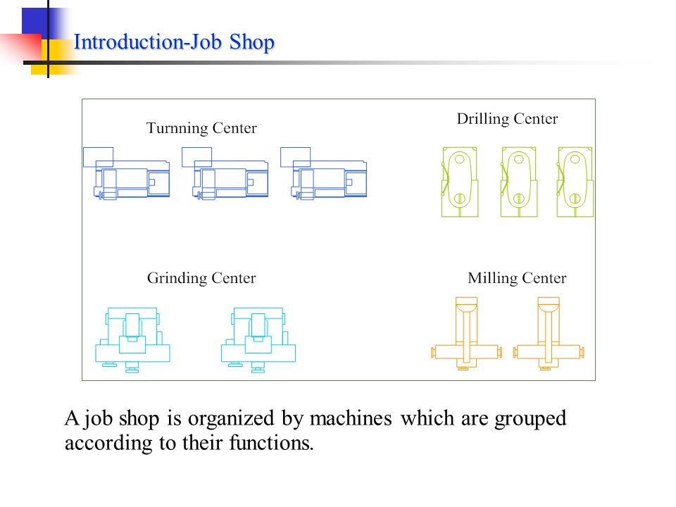 Introduction-Elements of the Job Shop Scheduling Problems An assembly line is a classic example of flow shop Every cars go through all the stations one by one in the same sequences; Same tasks are performed on each car in each station; Its operations scheduling is simplified as assembly line balancing; An assembly balancing problem is to determine the number of stations and to allocate tasks to each station.