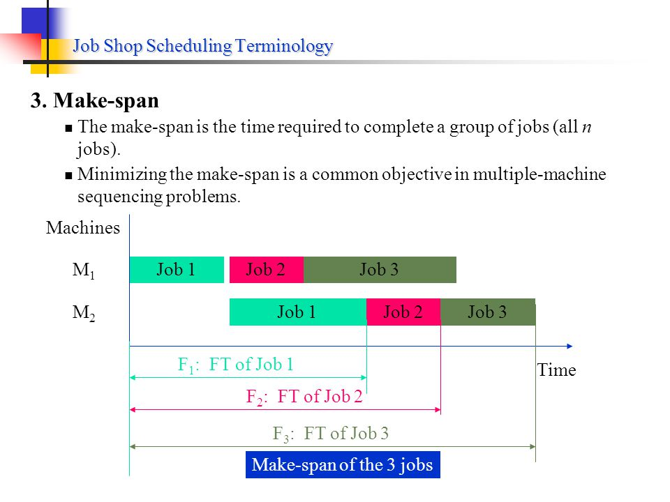 Job Shop Scheduling Terminology 2Flow time The flow time of job i is the time that elapses from the initiation of that job on the first machine to the completion of job i.