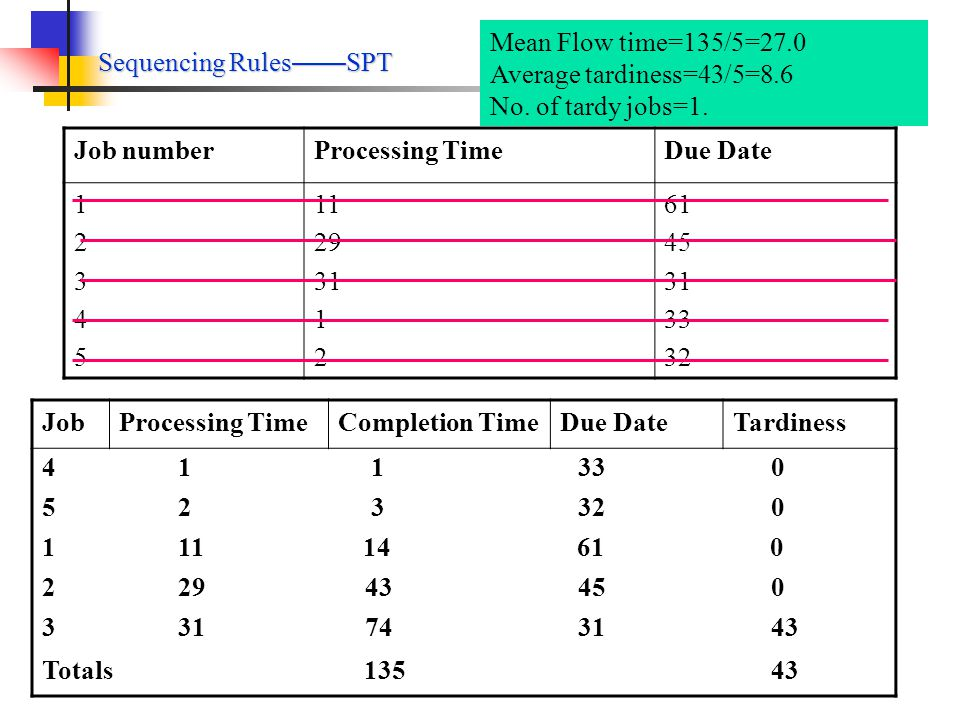 Sequencing Rules FCFS Job numberProcessing TimeDue Date 1234512345 11 29 31 1 2 61 45 31 33 32 JobCompletion TimeDue DateTardiness 1 11 61 0 2 40 45 0 3 71 31 40 4 72 33 39 5 74 32 42 Totals 268 121 Mean Flow time=268/5=53.6 Average tardiness=121/5=24.2 No.