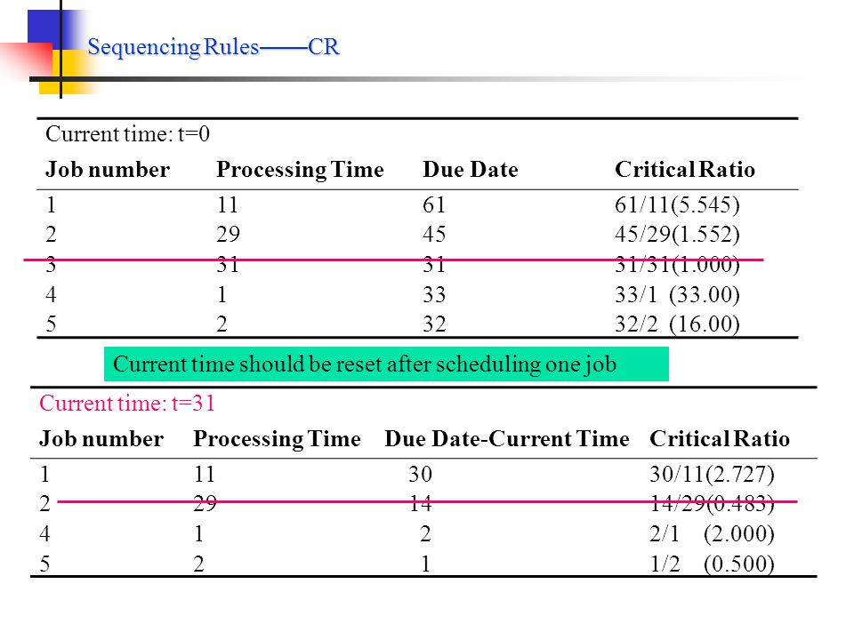 Sequencing Rules EDD Job numberProcessing TimeDue Date 1234512345 11 29 31 1 2 61 45 31 33 32 JobProcessing TimeCompletion TimeDue DateTardiness 3 31 31 31 0 5 2 33 32 1 4 1 34 33 1 2 29 63 45 18 1 11 74 61 13 Totals 235 33 Mean Flow time=235/5=47.0 Average tardiness=33/5=6.6 No.