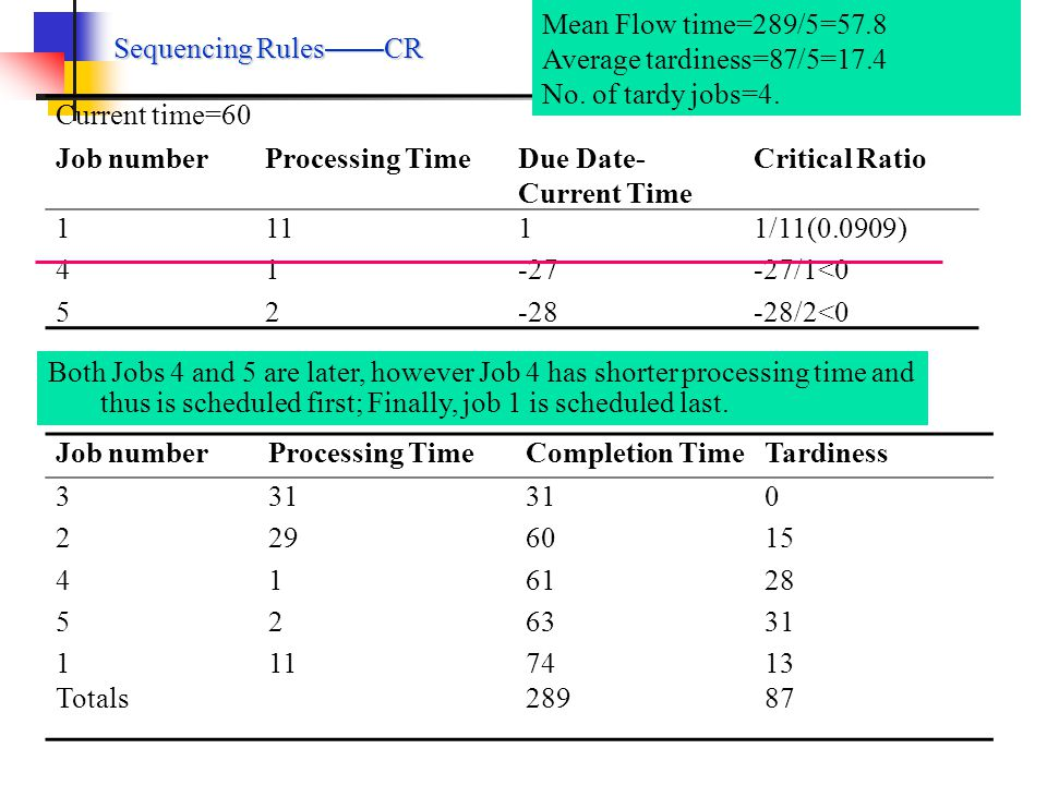 Sequencing Rules CR Current time: t=0 Job numberProcessing TimeDue DateCritical Ratio 1234512345 11 29 31 1 2 61 45 31 33 32 61/11(5.545) 45/29(1.552) 31/31(1.000) 33/1 (33.00) 32/2 (16.00) Current time: t=31 Job numberProcessing TimeDue Date-Current TimeCritical Ratio 12451245 11 29 1 2 30 14 2 1 30/11(2.727) 14/29(0.483) 2/1 (2.000) 1/2 (0.500) Current time should be reset after scheduling one job