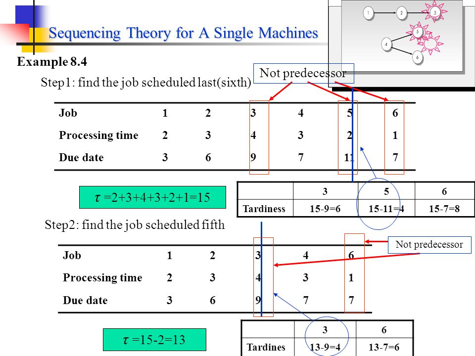 Example 8.4 Job123456 Processing time234321 Due date3697117